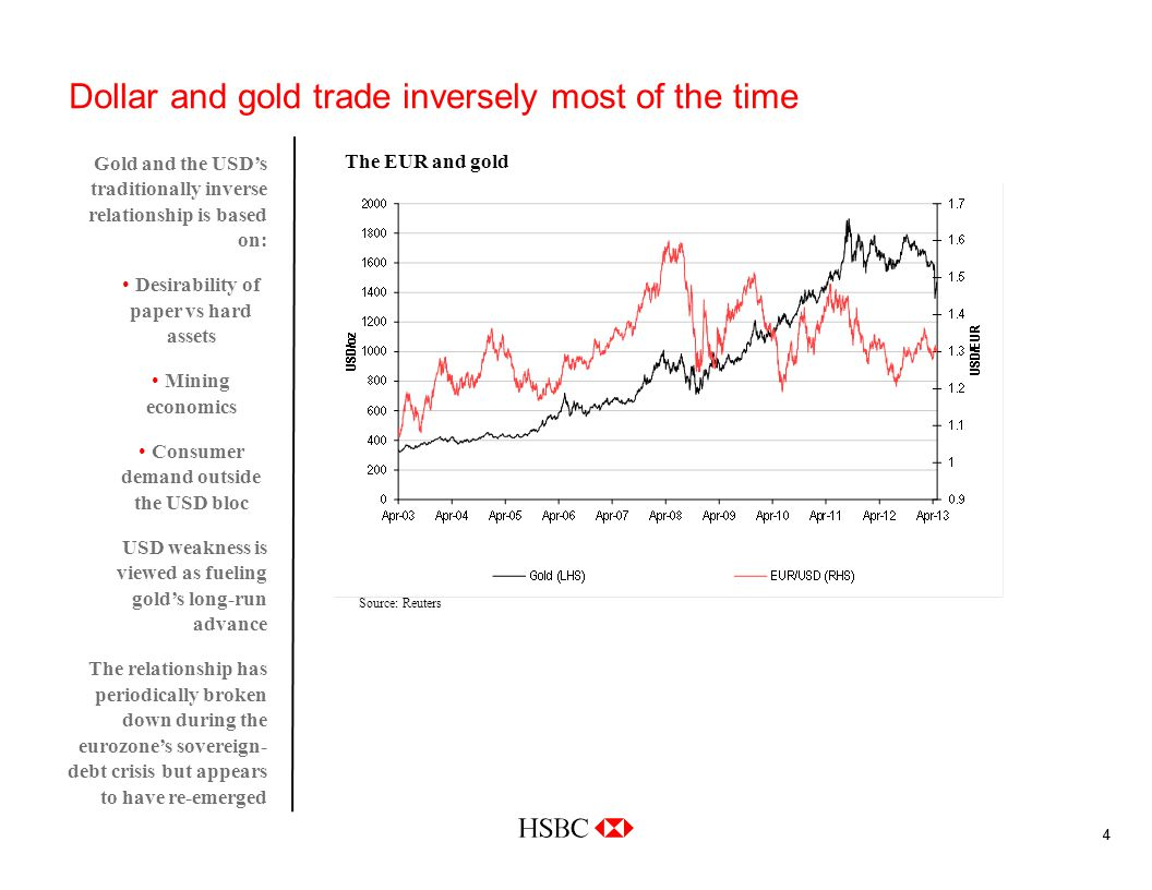 44 Dollar and gold trade inversely most of the time Gold and the USDs traditionally inverse relationship is based on: Desirability of paper vs hard assets Mining economics Consumer demand outside the USD bloc USD weakness is viewed as fueling golds long-run advance The relationship has periodically broken down during the eurozones sovereign- debt crisis but appears to have re-emerged Source: Reuters The EUR and gold
