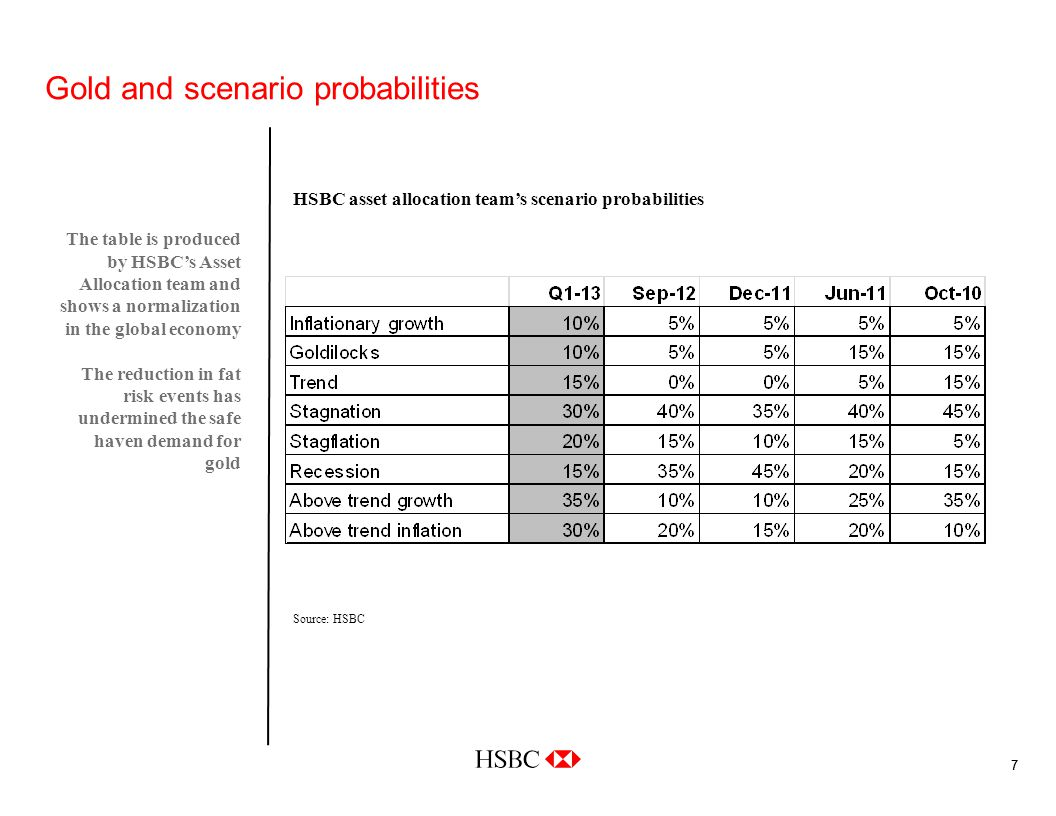77 Gold and scenario probabilities The table is produced by HSBCs Asset Allocation team and shows a normalization in the global economy The reduction in fat risk events has undermined the safe haven demand for gold Source: HSBC HSBC asset allocation teams scenario probabilities