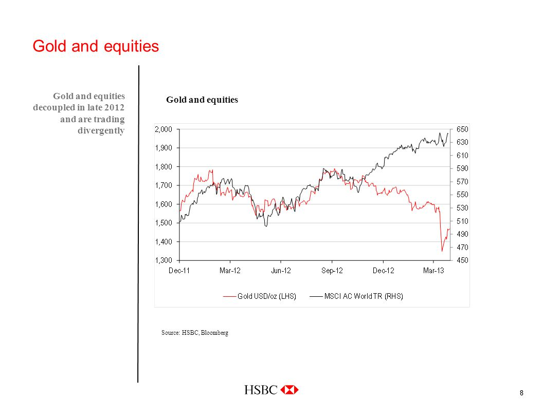 88 Gold and equities Gold and equities decoupled in late 2012 and are trading divergently Source: HSBC, Bloomberg Gold and equities