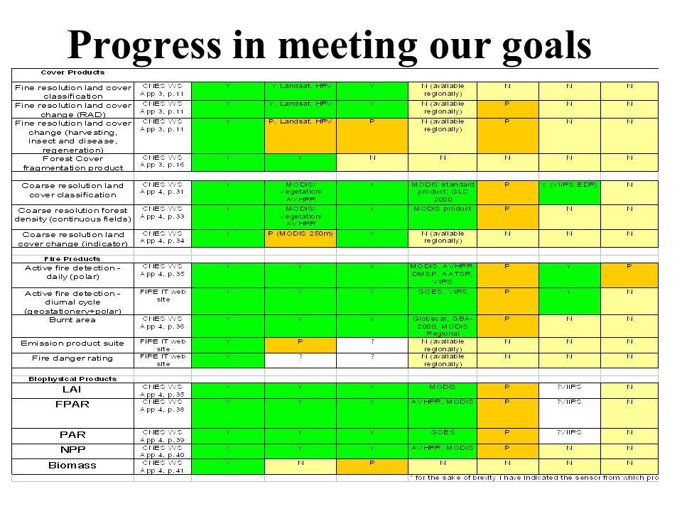 Progress in meeting our goals