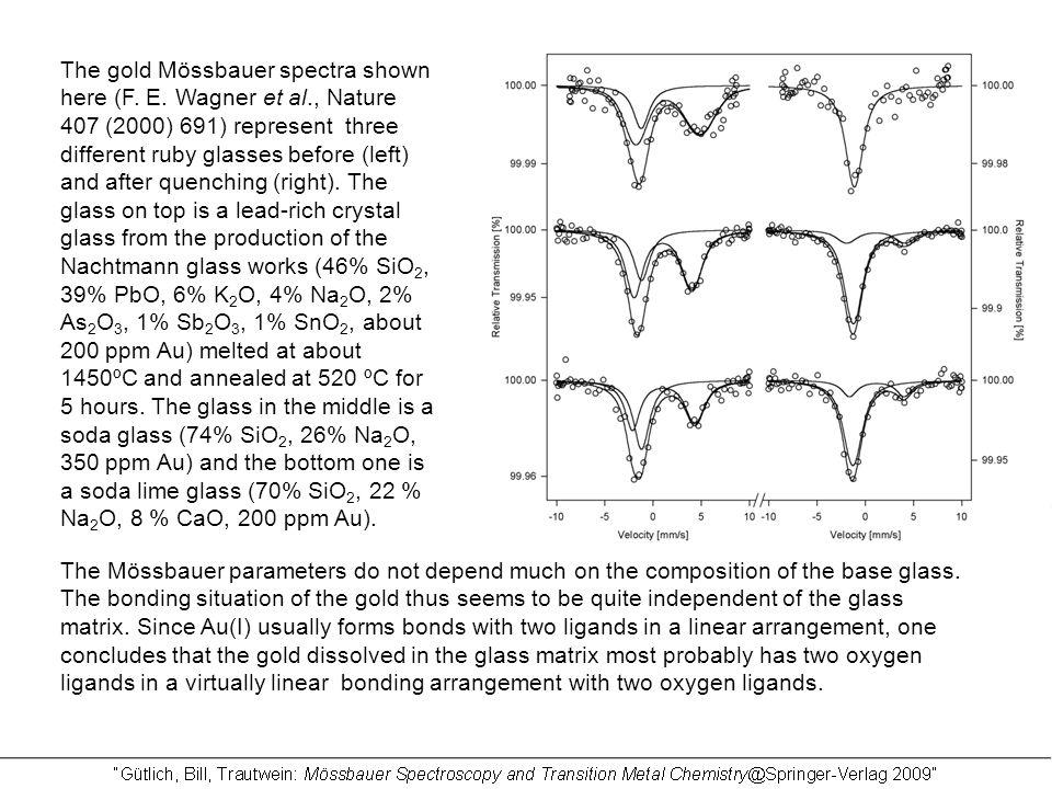 The gold Mössbauer spectra shown here (F.E.