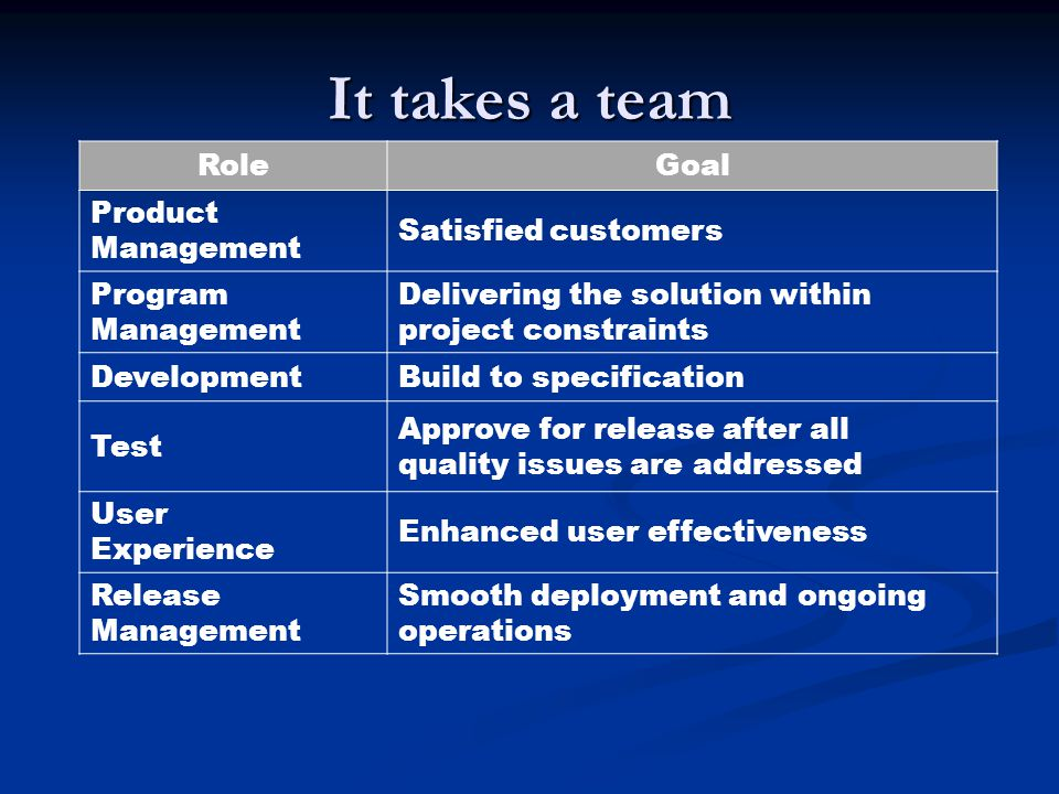 It takes a team RoleGoal Product Management Satisfied customers Program Management Delivering the solution within project constraints DevelopmentBuild to specification Test Approve for release after all quality issues are addressed User Experience Enhanced user effectiveness Release Management Smooth deployment and ongoing operations
