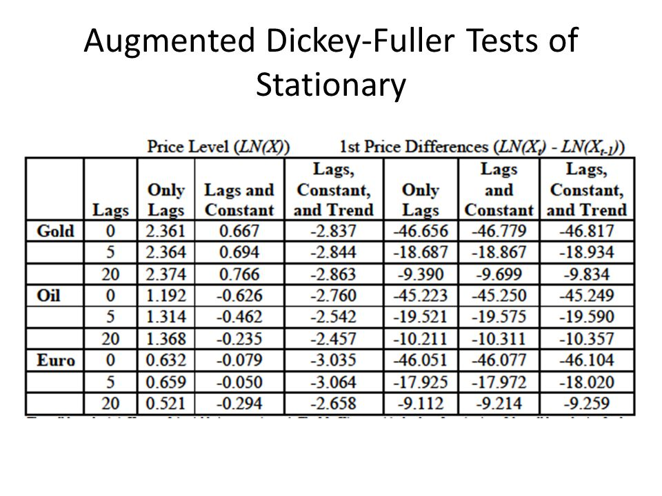 Augmented Dickey-Fuller Tests of Stationary