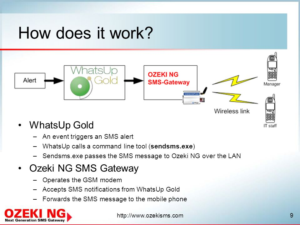 http://www.ozekisms.com10 About Mobile network connectivity –Can use a wireless link (GSM modem + SIM card) –Can connect to an SMS service provider over the Internet –Multiple mobile network connections are supported –Backup connection can be configured Application connectivity –Multiple instances of WhatsUp Gold, HP Openview or any other software can connect to it at the same time –Provides many interfaces for connection: HTTP, E-mail, SNMP, SQL OZEKI NG SMS Gateway software The OZEKI NG SMS Gateway is a general purpose SMS gateway.