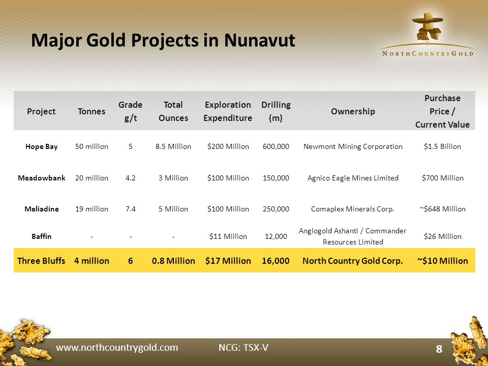 www.northcountrygold.com NCG: TSX-V 8 Major Gold Projects in Nunavut ProjectTonnes Grade g/t Total Ounces Exploration Expenditure Drilling (m) Ownership Purchase Price / Current Value Hope Bay50 million58.5 Million$200 Million600,000Newmont Mining Corporation$1.5 Billion Meadowbank20 million4.23 Million$100 Million150,000Agnico Eagle Mines Limited$700 Million Meliadine19 million7.45 Million$100 Million250,000Comaplex Minerals Corp.~$648 Million Baffin---$11 Million12,000 Anglogold Ashanti / Commander Resources Limited $26 Million Three Bluffs4 million60.8 Million$17 Million16,000North Country Gold Corp.~$10 Million 8