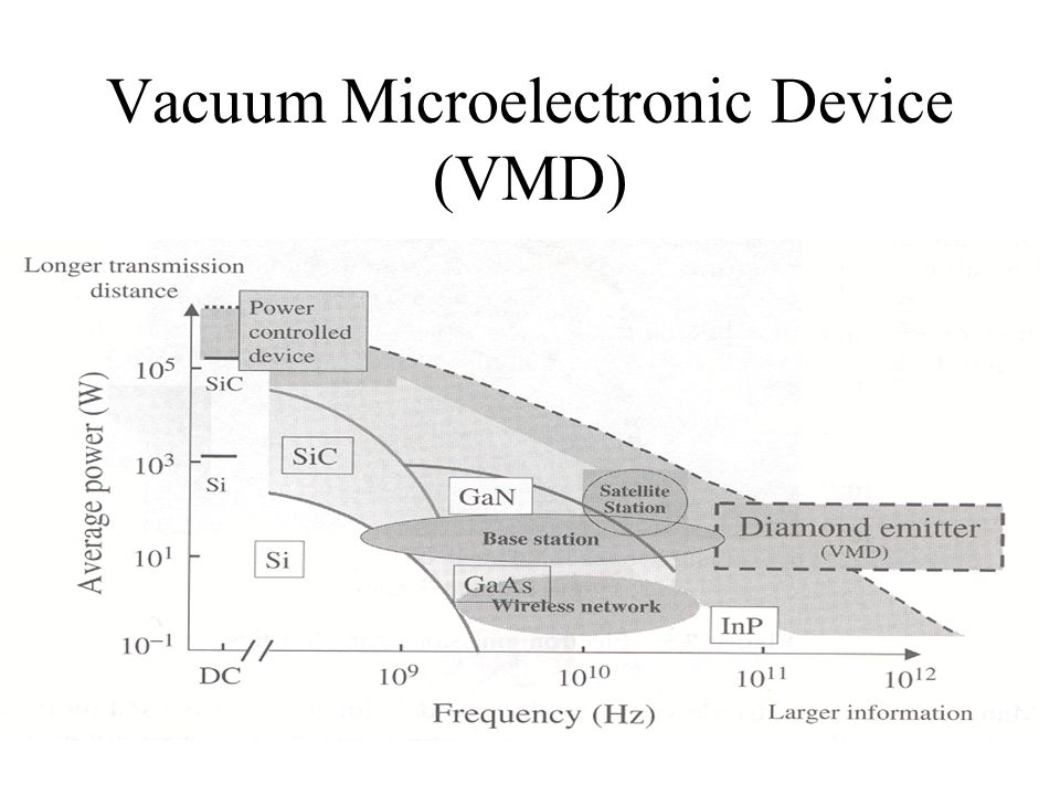 Vacuum Microelectronic Device (VMD)