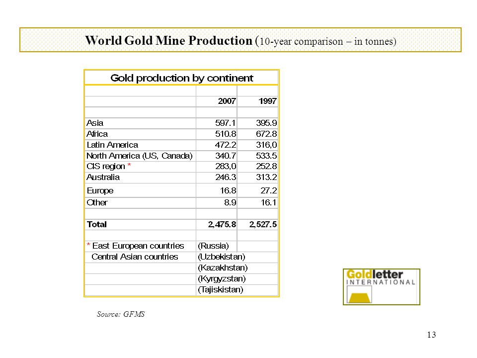 13 World Gold Mine Production ( 10-year comparison – in tonnes) Source: GFMS