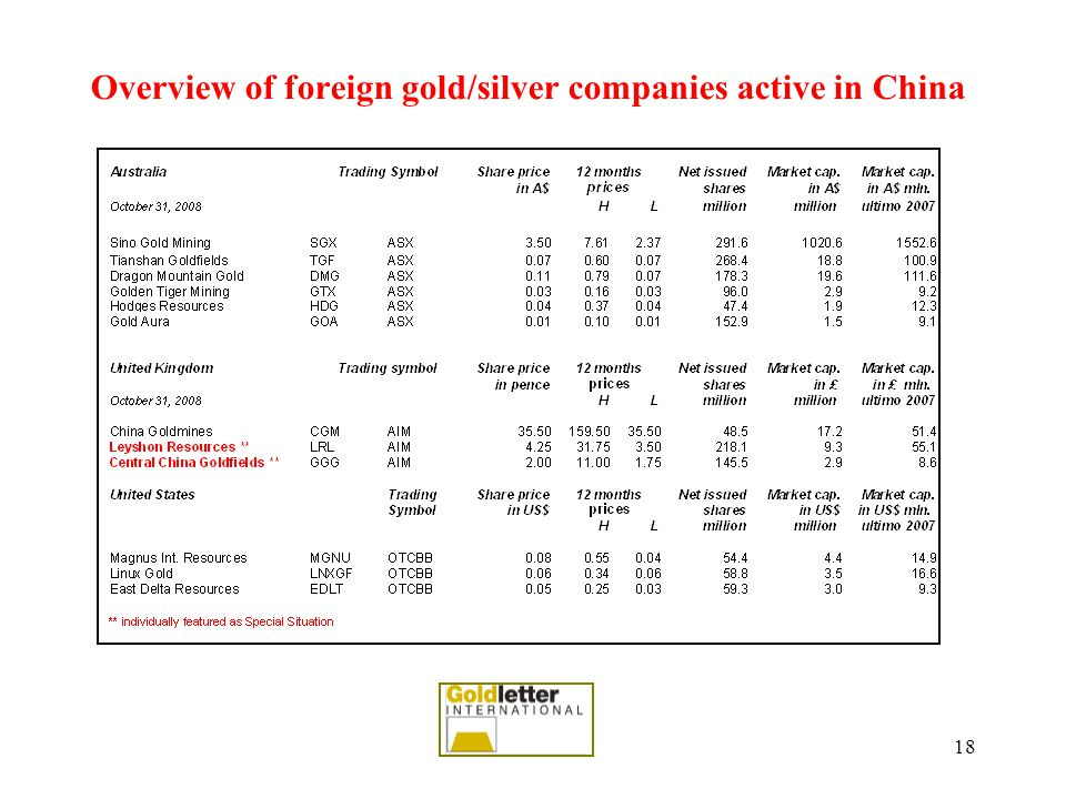 18 Overview of foreign gold/silver companies active in China