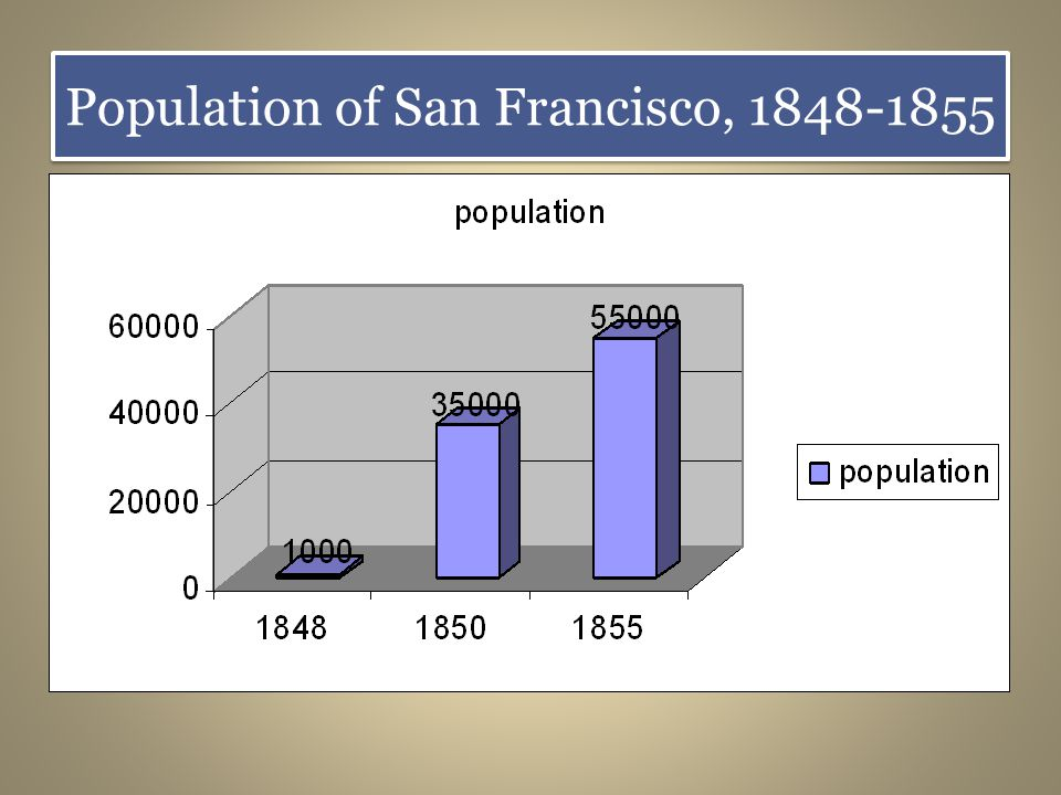 Population of San Francisco, 1848-1855