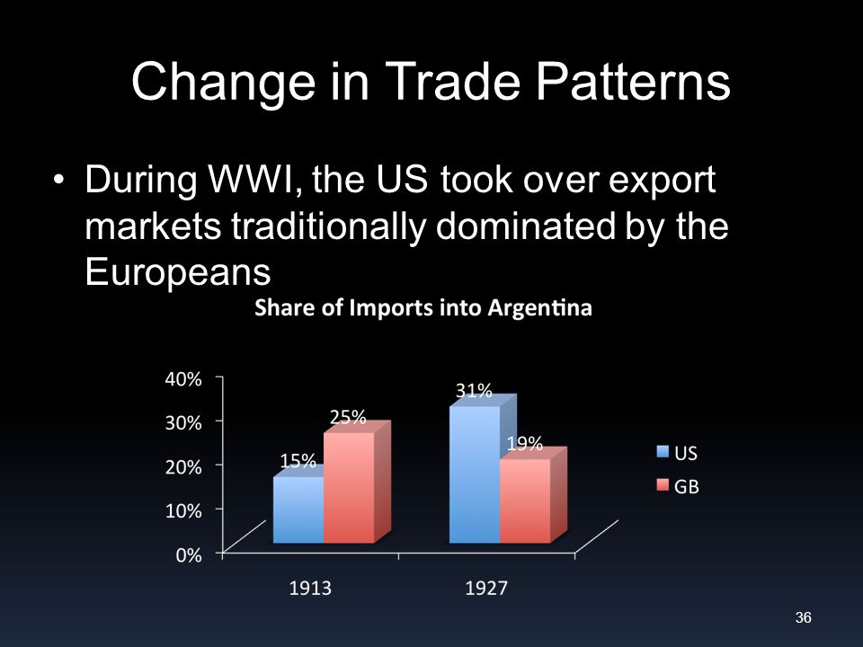 Change in Trade Patterns During WWI, the US took over export markets traditionally dominated by the Europeans 36