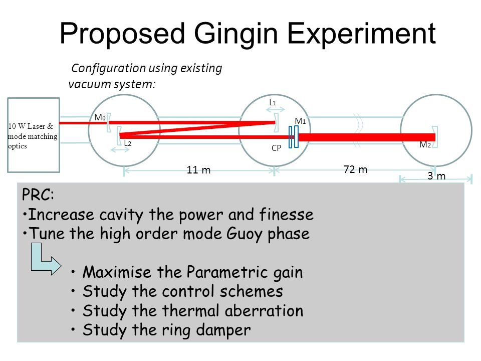 Proposed Gingin Experiment 10 W Laser & mode matching optics 11 m 72 m 3 m M0M0 L2L2 L1L1 M1M1 M2M2 Configuration using existing vacuum system: PRC: I