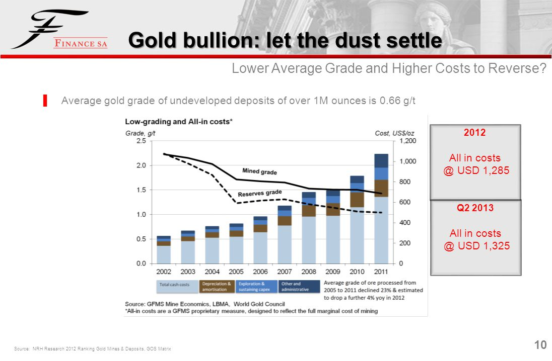 10 Lower Average Grade and Higher Costs to Reverse? Gold bullion: let the dust settle Source: NRH Research 2012 Ranking Gold Mines & Deposits, GOS Mat