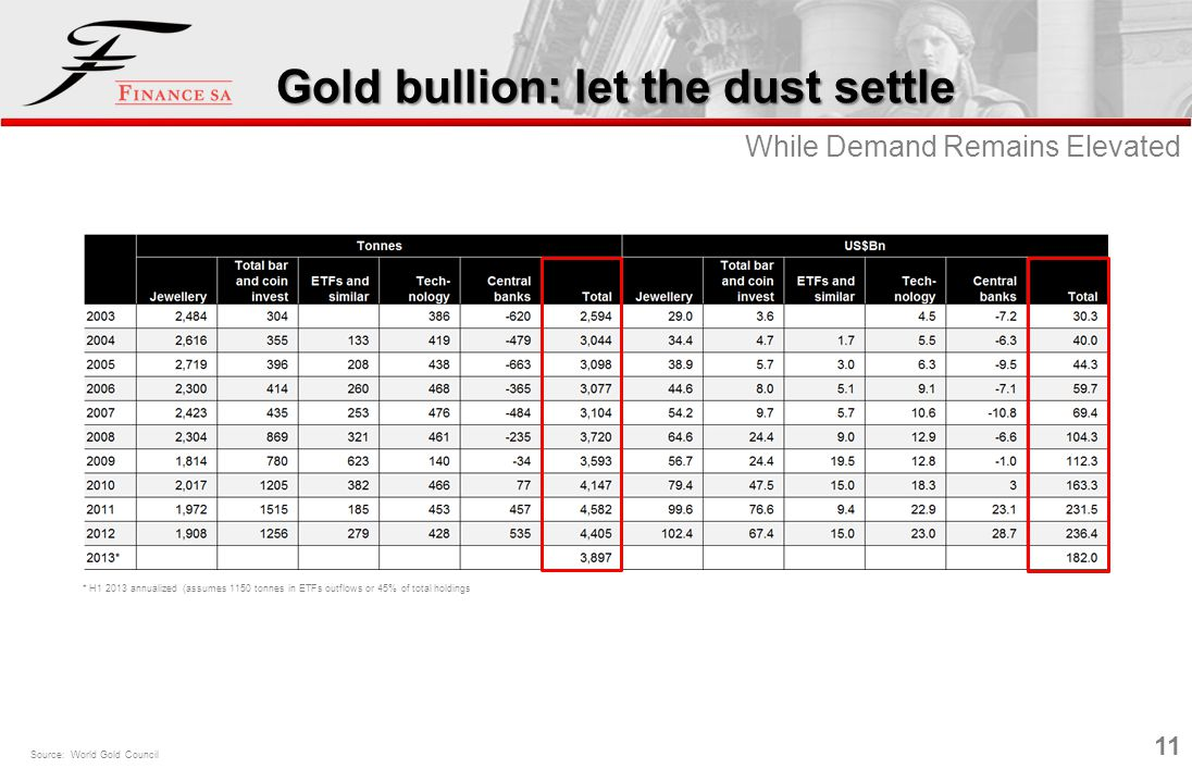 11 Gold bullion: let the dust settle While Demand Remains Elevated Source: World Gold Council * H1 2013 annualized (assumes 1150 tonnes in ETFs outflo