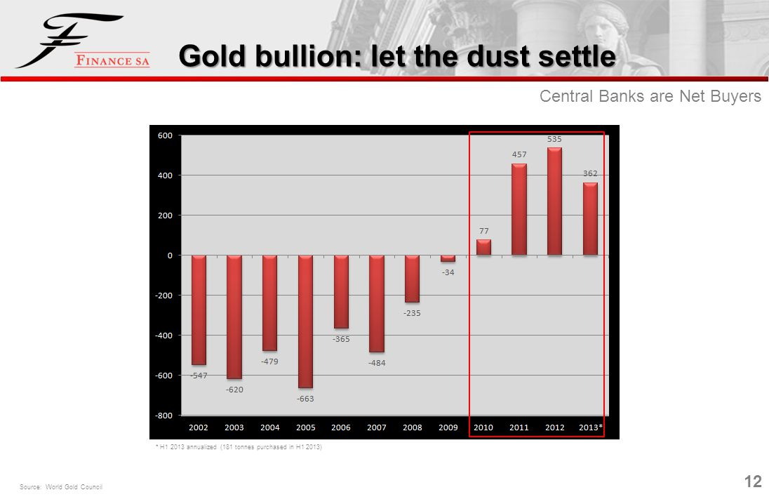 12 Gold bullion: let the dust settle Central Banks are Net Buyers Source: World Gold Council * H1 2013 annualized (181 tonnes purchased in H1 2013)