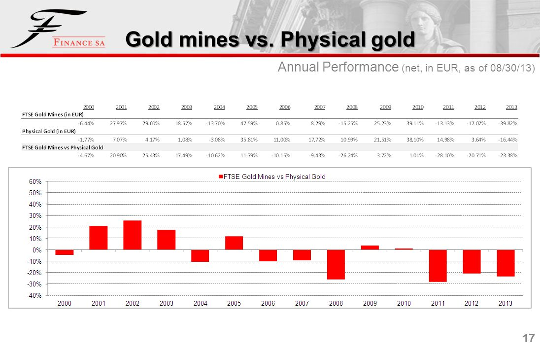 17 Gold mines vs. Physical gold Annual Performance (net, in EUR, as of 08/30/13)