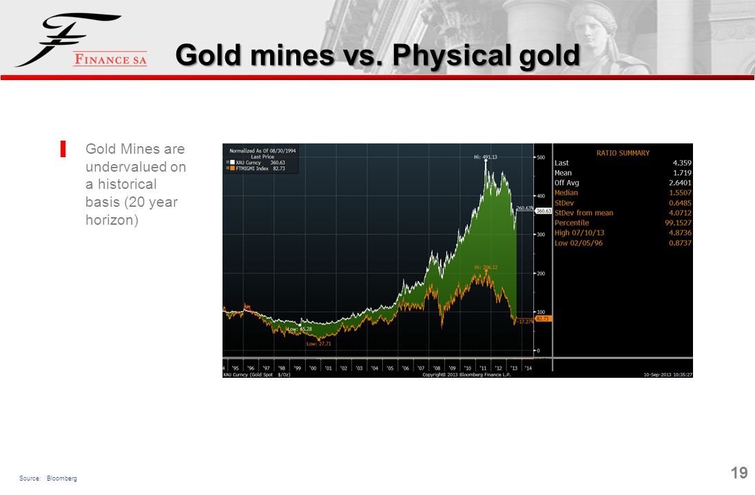 19 Gold Mines are undervalued on a historical basis (20 year horizon) Gold mines vs. Physical gold Source: Bloomberg