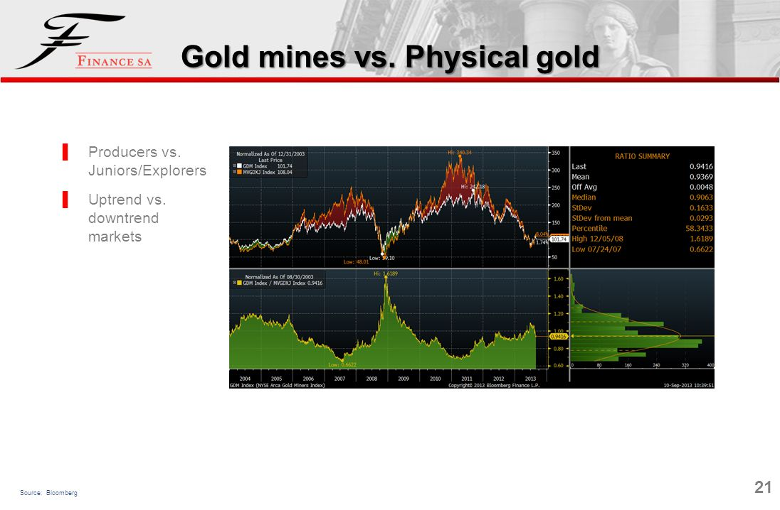 21 Producers vs. Juniors/Explorers Uptrend vs. downtrend markets Gold mines vs. Physical gold Source: Bloomberg