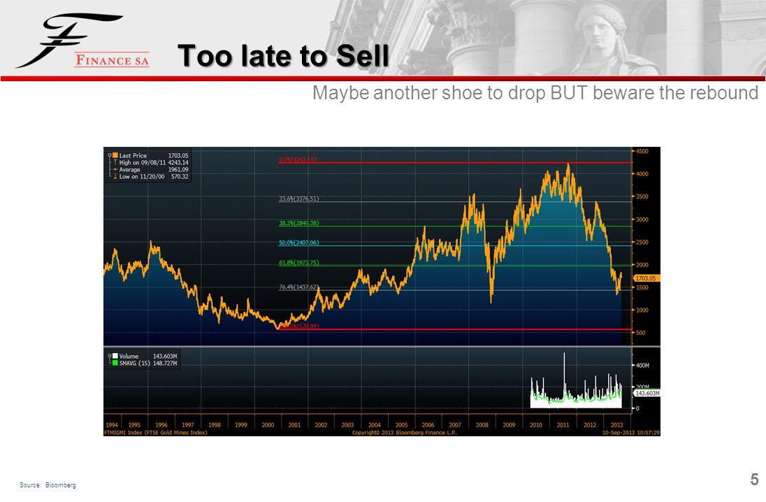 5 Too late to Sell Source: Bloomberg Maybe another shoe to drop BUT beware the rebound