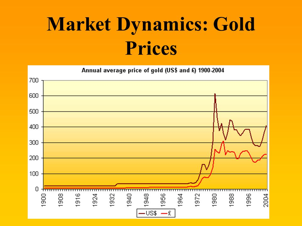 10 Market Dynamics: Gold Prices