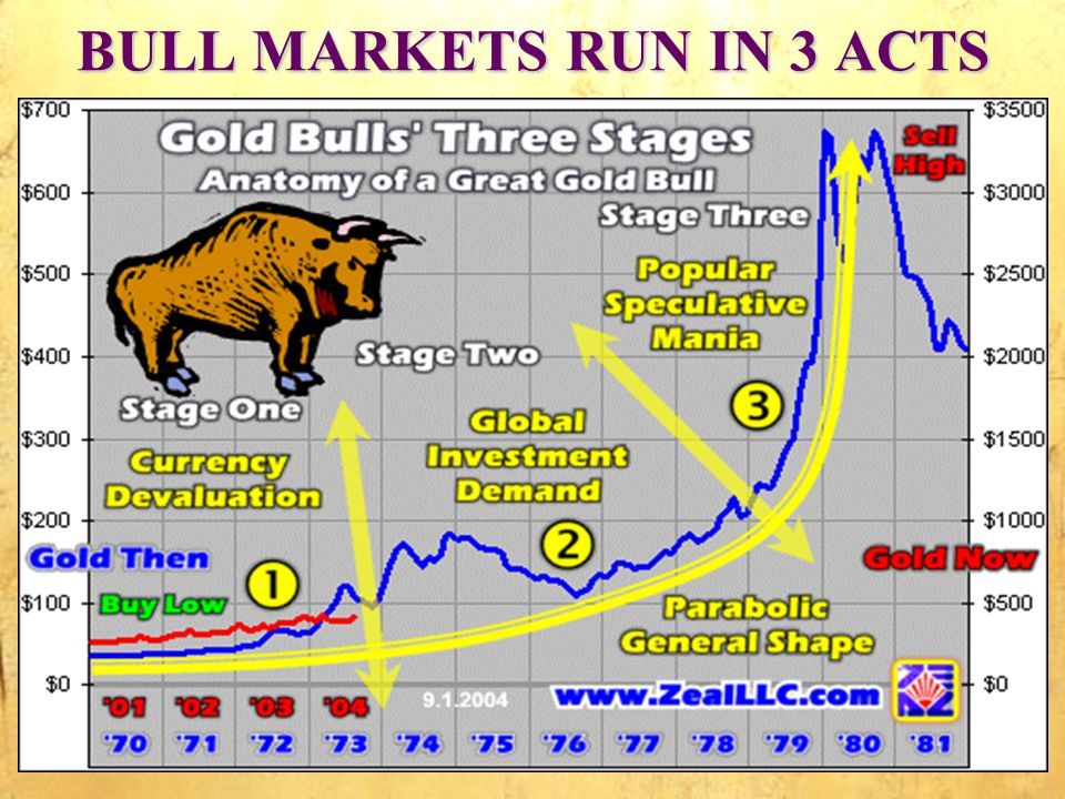 BULL MARKETS RUN IN 3 ACTS