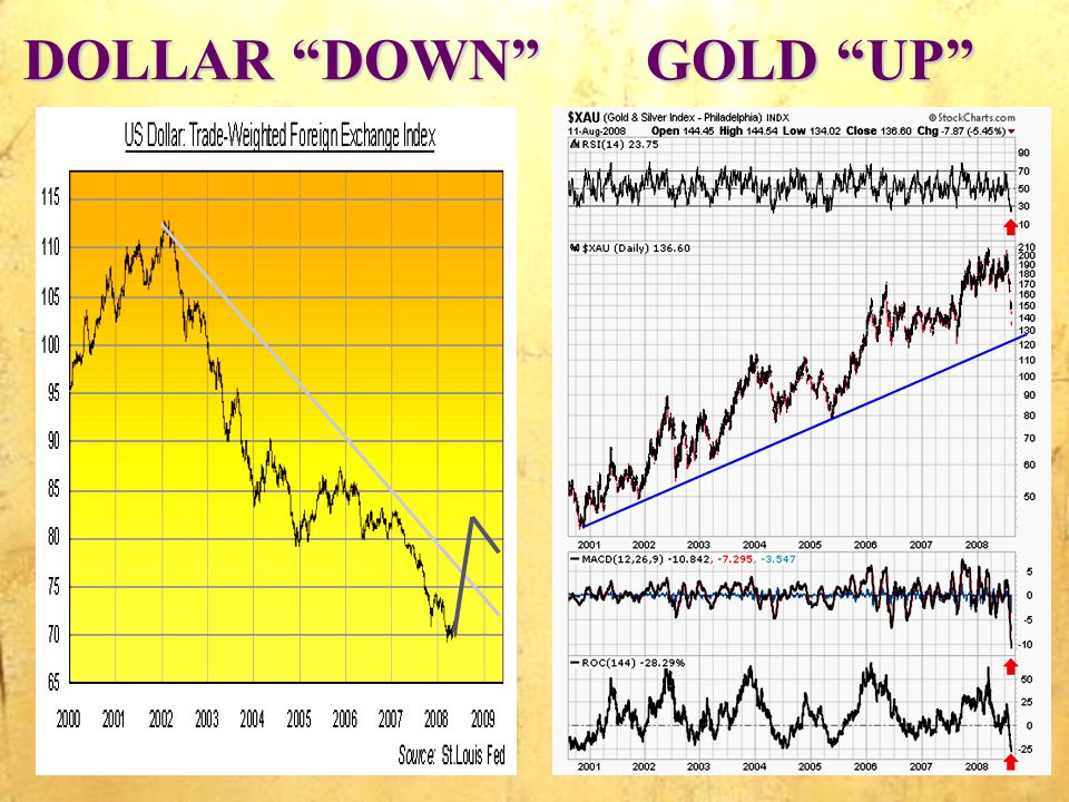 DOLLAR DOWN GOLD UP DOLLAR DOWN GOLD UP