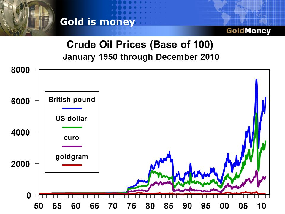 Title Slide Box Title & Headline GoldMoney Gold is money Crude Oil Prices (Base of 100) January 1950 through December 2010 50556065707580859095000510