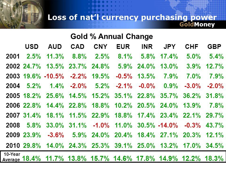 Title Slide Box Title & Headline GoldMoney Loss of natl currency purchasing power Gold % Annual Change USDAUDCADCNYEURINRJPYCHFGBP 20012.5%11.3%8.8%2.