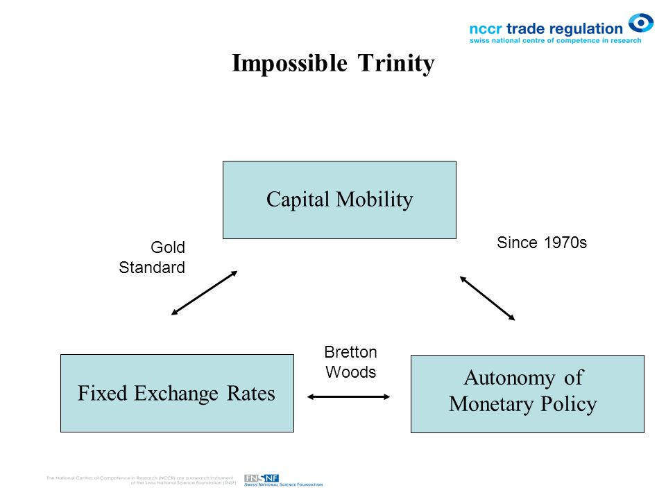 Impossible Trinity Capital Mobility Fixed Exchange Rates Autonomy of Monetary Policy Gold Standard Since 1970s Bretton Woods
