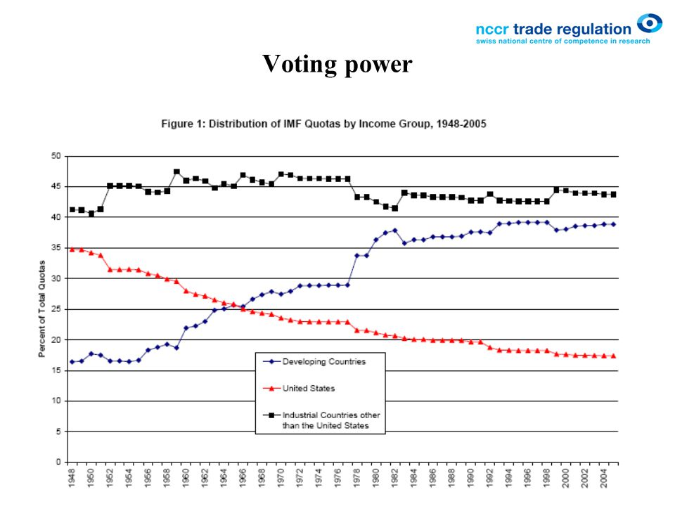 Voting power