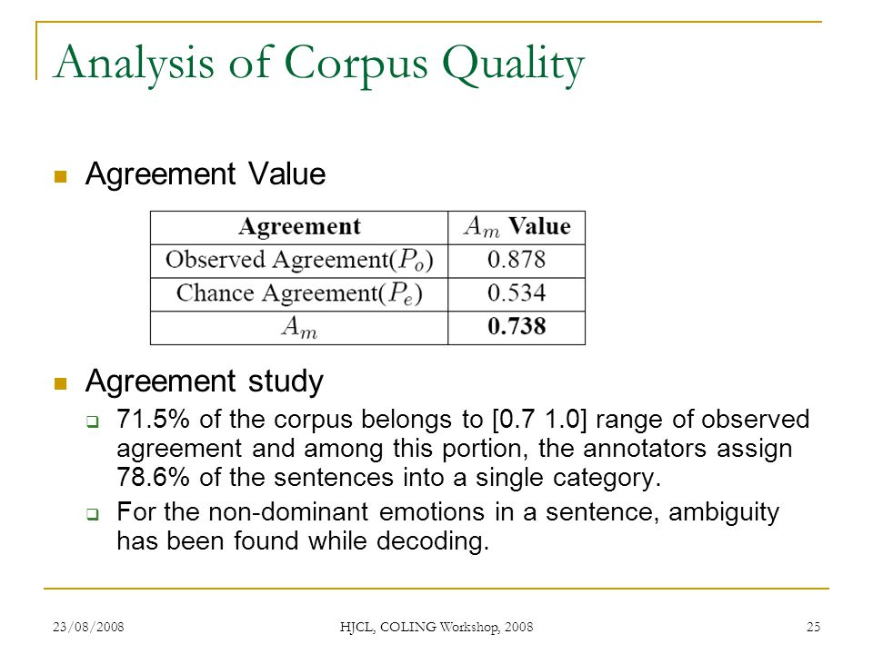23/08/2008 HJCL, COLING Workshop, 2008 25 Analysis of Corpus Quality Agreement Value Agreement study 71.5% of the corpus belongs to [0.7 1.0] range of observed agreement and among this portion, the annotators assign 78.6% of the sentences into a single category.