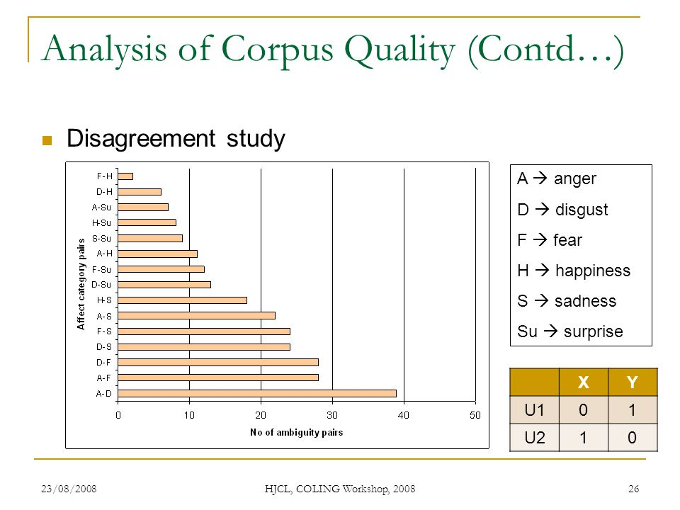 23/08/2008 HJCL, COLING Workshop, 2008 26 Analysis of Corpus Quality (Contd…) Disagreement study A anger D disgust F fear H happiness S sadness Su surprise XY U101 U210
