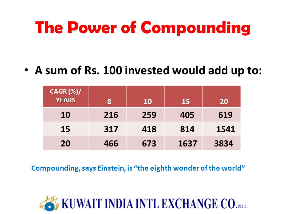 The Power of Compounding A sum of Rs. 100 invested would add up to: CAGR (%)/ YEARS 8 10 10 15 15 20 20 10 216 259 405 619 15 317 418 814 1541 20 466