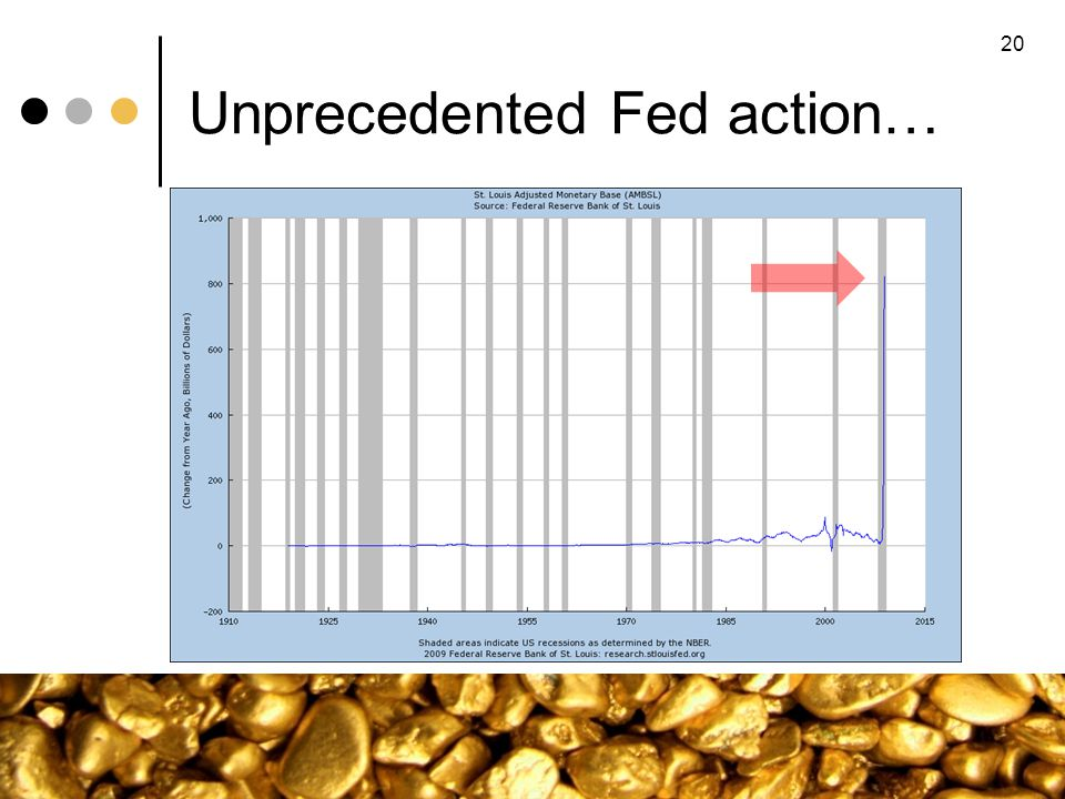 Unprecedented Fed action… 20