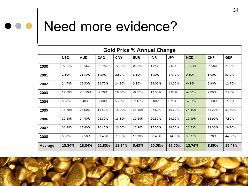 Need more evidence? 34 Gold Price % Annual Change USDAUDCADCNYEURINRJPYNZDCHFGBP 2000 -5.66%10.56%-2.19%-5.80%0.68%1.24%5.61%11.64%-4.68%2.06% 2001 2.