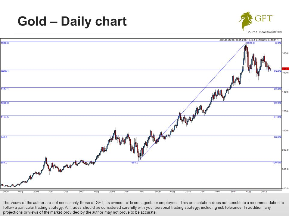 Gold – Daily chart The views of the author are not necessarily those of GFT, its owners, officers, agents or employees.
