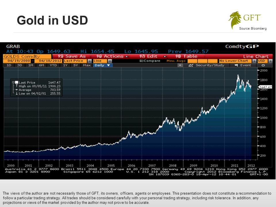 Gold in USD The views of the author are not necessarily those of GFT, its owners, officers, agents or employees.