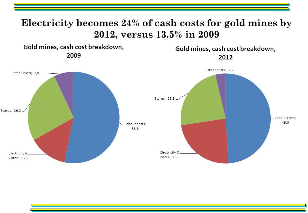 Electricity becomes 24% of cash costs for gold mines by 2012, versus 13.5% in 2009