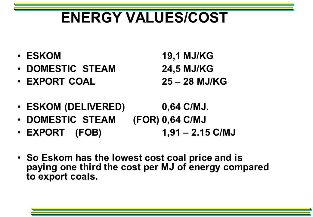 ENERGY VALUES/COST ESKOM19,1 MJ/KG DOMESTIC STEAM24,5 MJ/KG EXPORT COAL 25 – 28 MJ/KG ESKOM (DELIVERED)0,64 C/MJ.