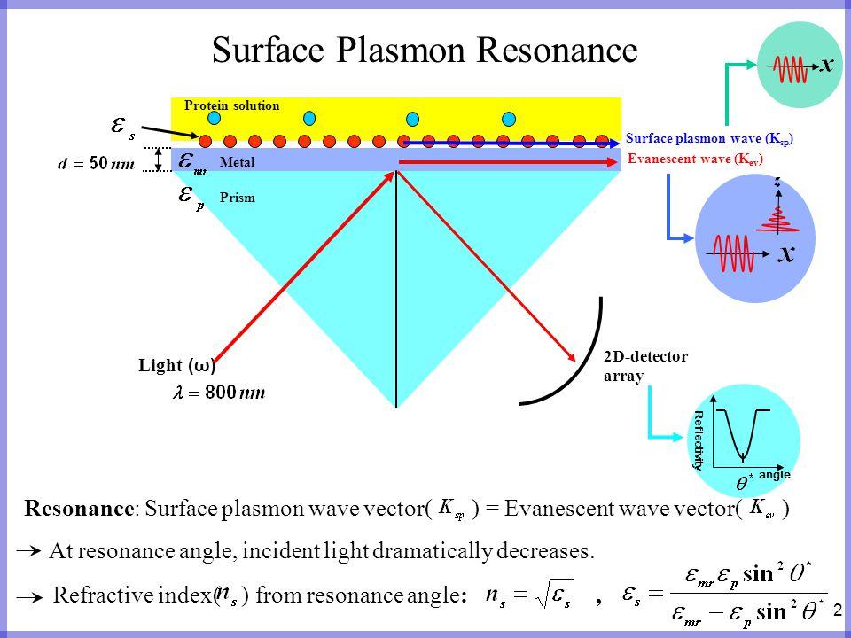 2 Surface Plasmon Resonance angle Reflectivity Light (ω) 2D-detector array Surface plasmon wave (K sp ) Evanescent wave (K ev ) Protein solution Prism