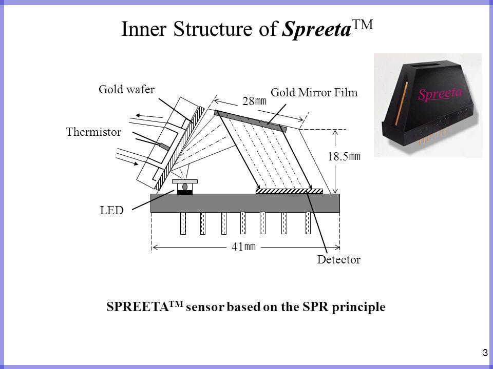 3 Inner Structure of Spreeta TM 18.5 28 41 Gold Mirror Film Thermistor LED Gold wafer Detector SPREETA TM sensor based on the SPR principle