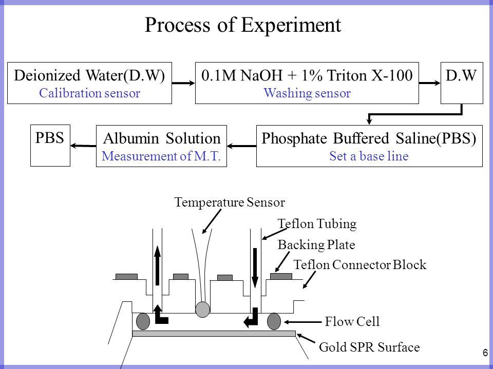 6 Process of Experiment Temperature Sensor Teflon Tubing Backing Plate Teflon Connector Block Flow Cell Gold SPR Surface Albumin Solution Measurement