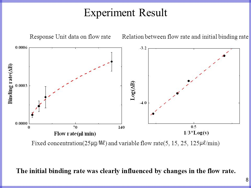 8 Experiment Result Relation between flow rate and initial binding rateResponse Unit data on flow rate The initial binding rate was clearly influenced