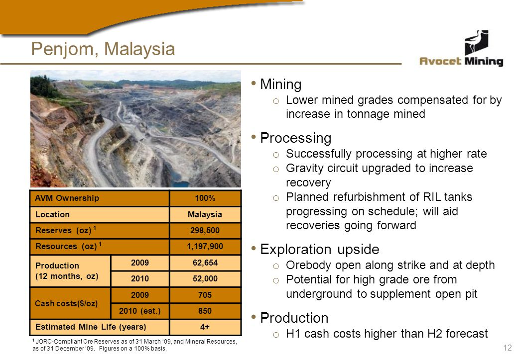Mining o Lower mined grades compensated for by increase in tonnage mined Processing o Successfully processing at higher rate o Gravity circuit upgraded to increase recovery o Planned refurbishment of RIL tanks progressing on schedule; will aid recoveries going forward Exploration upside o Orebody open along strike and at depth o Potential for high grade ore from underground to supplement open pit Production o H1 cash costs higher than H2 forecast AVM Ownership100% LocationMalaysia Reserves (oz) 1 298,500 Resources (oz) 1 1,197,900 Production (12 months, oz) 200962,654 201052,000 Cash costs($/oz) 2009705 2010 (est.)850 Estimated Mine Life (years)4+ Penjom, Malaysia 12 1 JORC-Compliant Ore Reserves as of 31 March 09, and Mineral Resources, as of 31 December 09.
