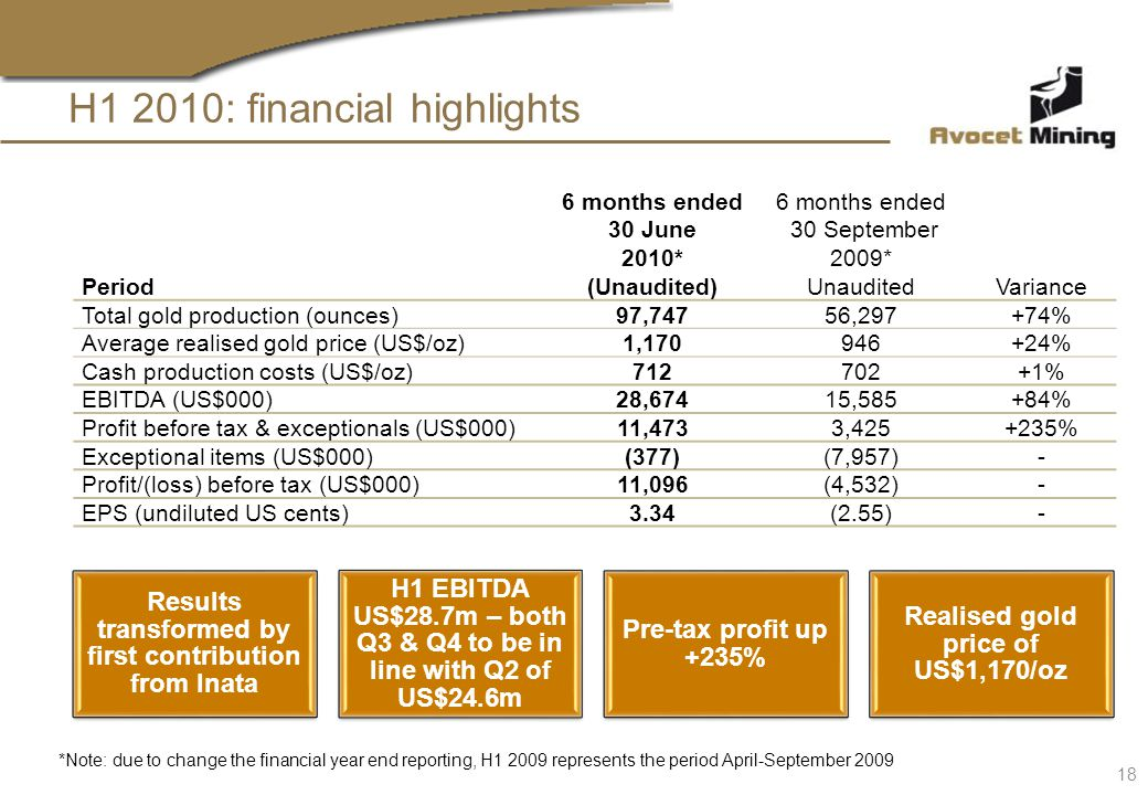 H1 2010: financial highlights Period 6 months ended 30 June 2010* (Unaudited) 6 months ended 30 September 2009* UnauditedVariance Total gold productio