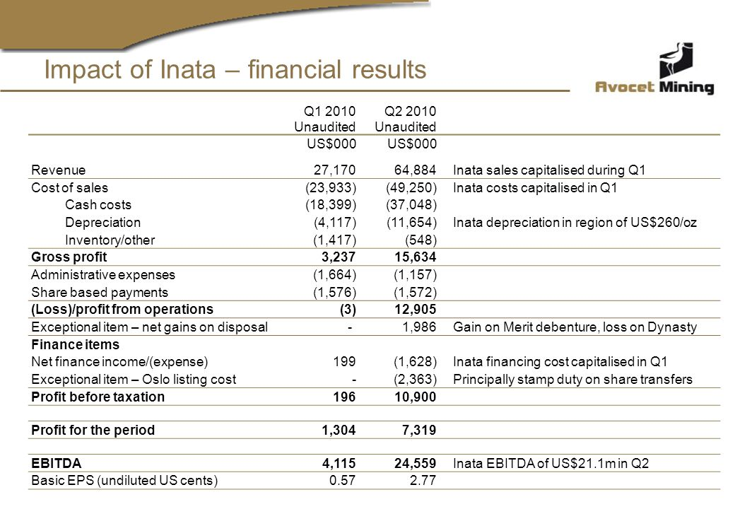 Impact of Inata – financial results Q1 2010 Unaudited Q2 2010 Unaudited US$000 Revenue27,17064,884 Inata sales capitalised during Q1 Cost of sales(23,