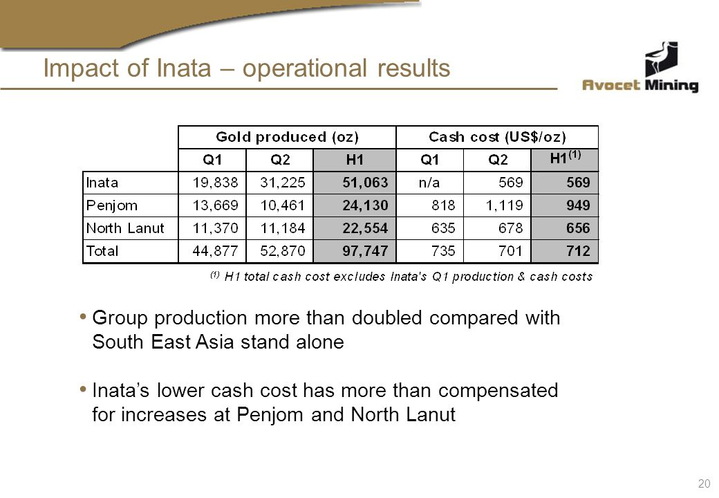 Impact of Inata – operational results Group production more than doubled compared with South East Asia stand alone Inatas lower cash cost has more tha