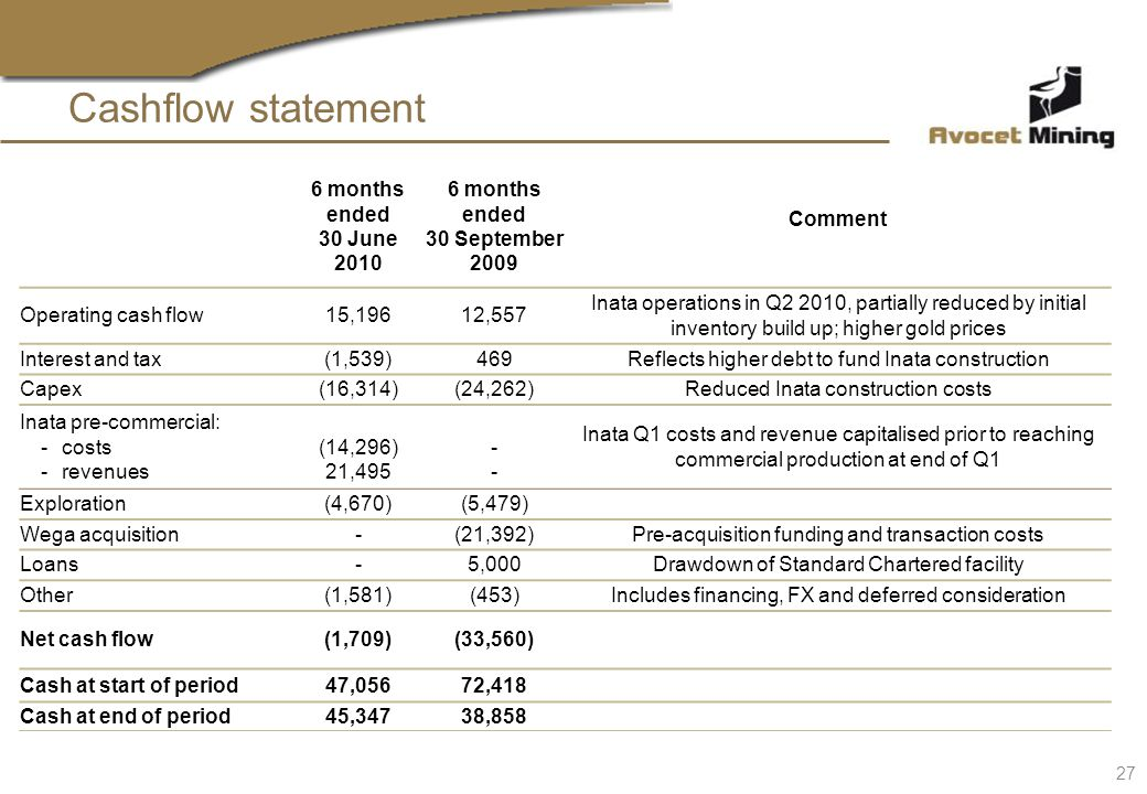 Cashflow statement 6 months ended 30 June 2010 6 months ended 30 September 2009 Comment Operating cash flow15,19612,557 Inata operations in Q2 2010, partially reduced by initial inventory build up; higher gold prices Interest and tax(1,539)469Reflects higher debt to fund Inata construction Capex(16,314)(24,262)Reduced Inata construction costs Inata pre-commercial: -costs -revenues (14,296) 21,495 ---- Inata Q1 costs and revenue capitalised prior to reaching commercial production at end of Q1 Exploration(4,670)(5,479) Wega acquisition-(21,392)Pre-acquisition funding and transaction costs Loans-5,000Drawdown of Standard Chartered facility Other(1,581)(453)Includes financing, FX and deferred consideration Net cash flow(1,709)(33,560) Cash at start of period47,05672,418 Cash at end of period45,34738,858 27