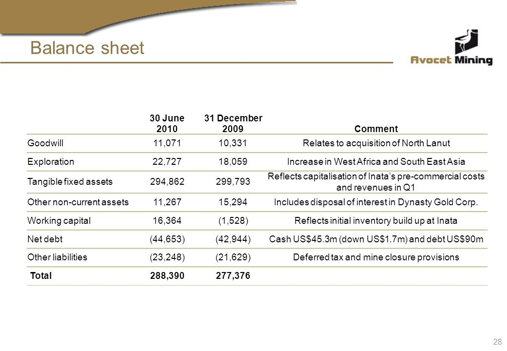 Balance sheet 30 June 2010 31 December 2009Comment Goodwill11,07110,331Relates to acquisition of North Lanut Exploration22,72718,059Increase in West Africa and South East Asia Tangible fixed assets294,862299,793 Reflects capitalisation of Inatas pre-commercial costs and revenues in Q1 Other non-current assets11,26715,294Includes disposal of interest in Dynasty Gold Corp.