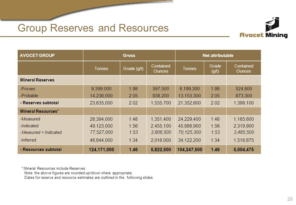Group Reserves and Resources * Mineral Resources include Reserves. Note: the above figures are rounded up/down where appropriate. Dates for reserve an