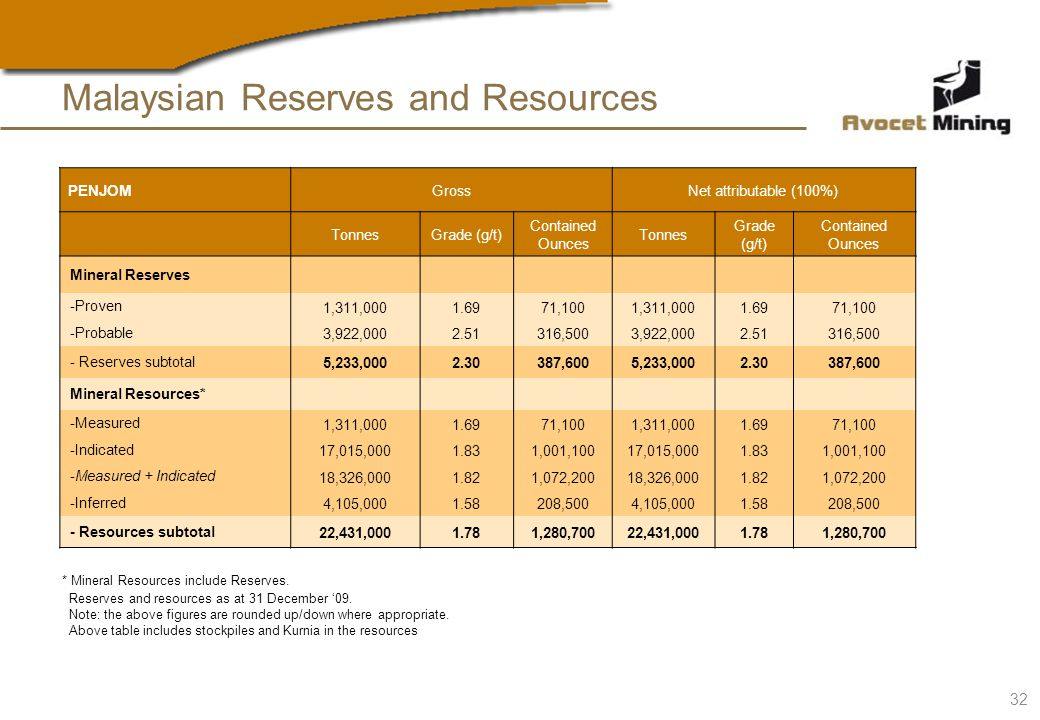 Malaysian Reserves and Resources Reserves and resources as at 31 December 09.
